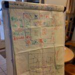 Brainstorming du jeu de plateau